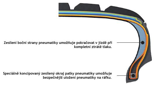 Znázornění Runflat systému u pneumatiky ICEBEAR W300R